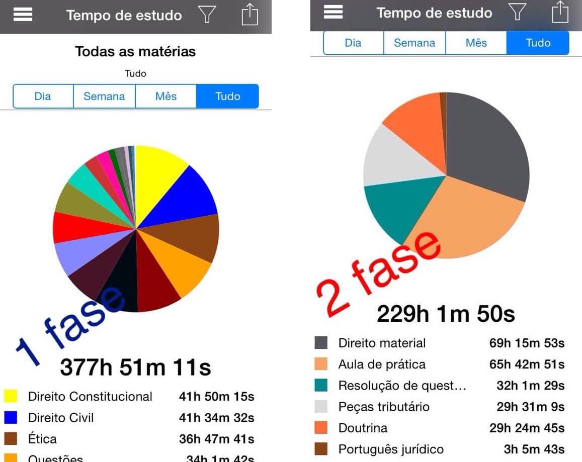 Distribuição do tempo de estudo de Cesar Filho - Aprovado no XV Exame OAB - 1ª e 2ª Fase